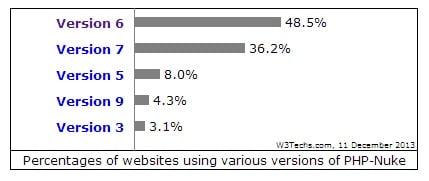 php-nuke-statistics1