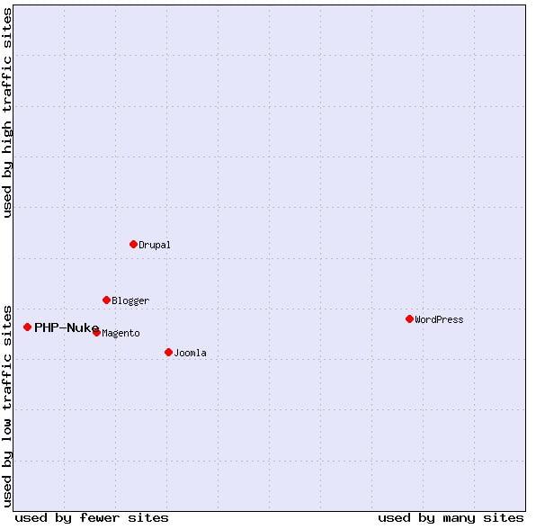 php-nuke-statistics3