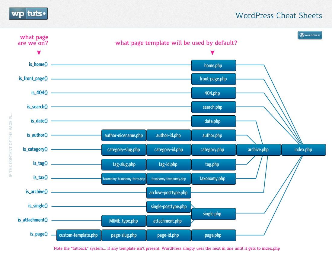 Estructura de un theme para Wordpress - Juan Ignacio Alberola